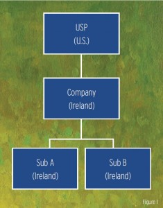 USC (U.S.) over Company (ireland) over SubA Ireland beside SubB Ireland