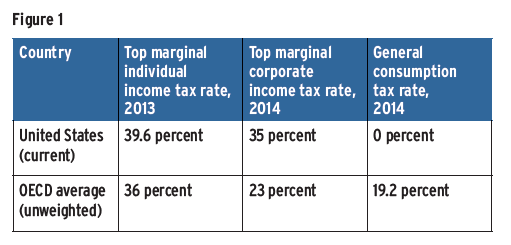 US Taxation, Taxation In United States