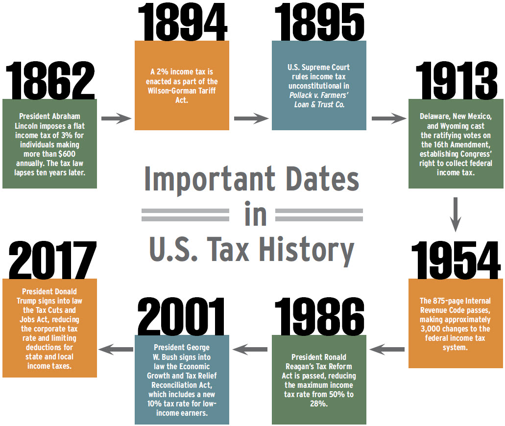 U.S. Tax Reform: History In Review