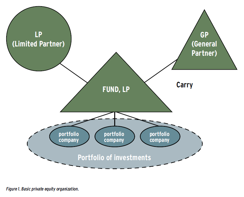Family Office Investments And Business Interest Proposed