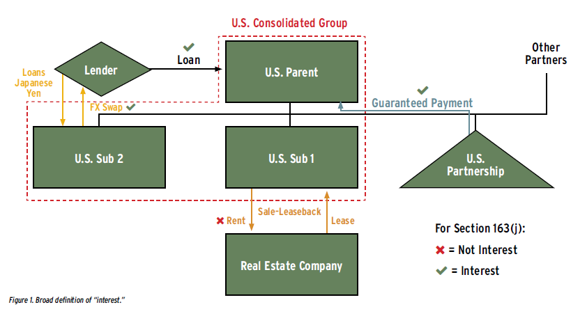 Part I The Graphic Guide To Section 163 J Tax Executive