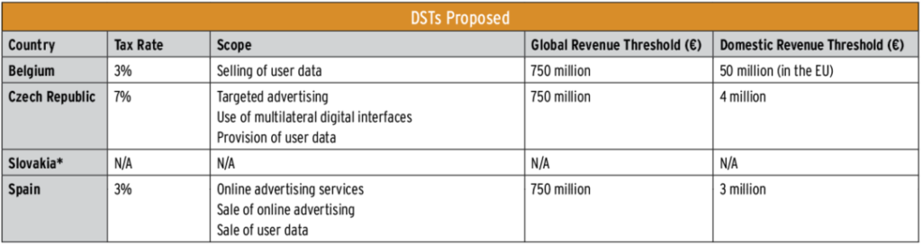 Table displaying DSTs Proposed