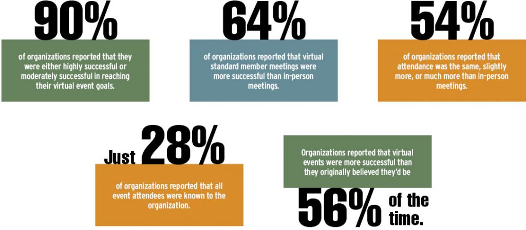 90% - of organizations reported that they were either highly successful or moderately successful in reaching their virtual event goals. | 64% - of organizations reported that virtual standard member meetings were more successful than in-person meetings. | 54% - of organizations reported that attendance was the same, slightly more, or much more than in-person meetings. | Just 28% - of organizations reported that all event attendees were known to the organization. | 56% of the time - Organizations reported that virtual events were more successful than they originally believed they'd be